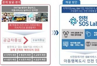 인천시, 과기부「SOS랩 구축 및 SW서비스 개발사업」 공모 선정... 국비55억원 확보
